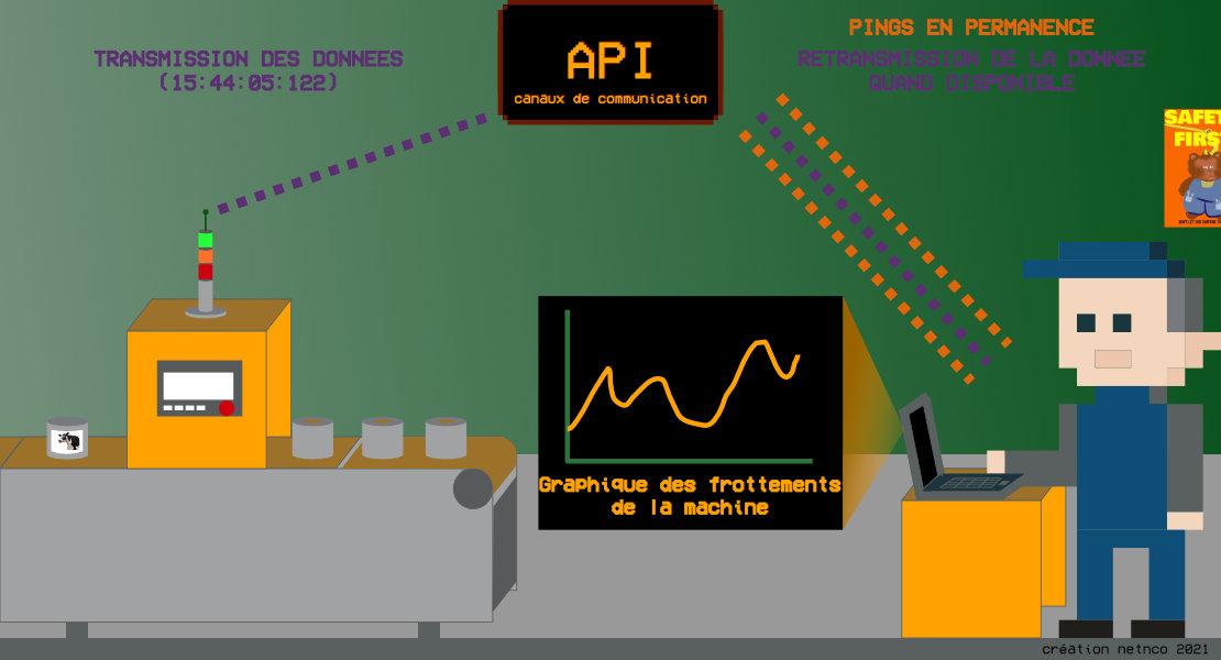 schéma websocket API